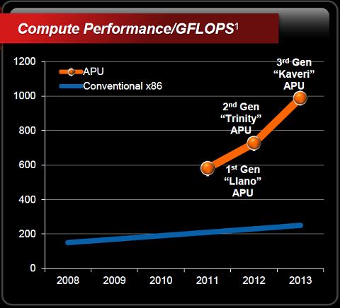 2013年玩什么? 新年CPU产品技术展望