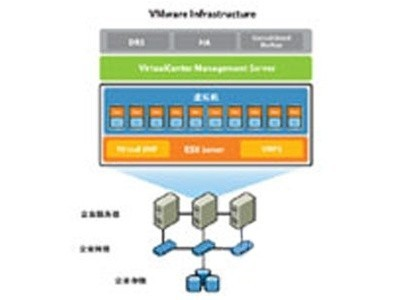 VMware vCenter Server 5 Foundation for vSphere up to 3 hosts