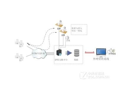 联络加 LLJ-DHJZYX800电话营销系统