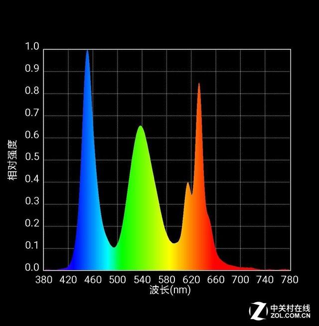 720P糊弄人 iPhone XR的屏幕素质如何?