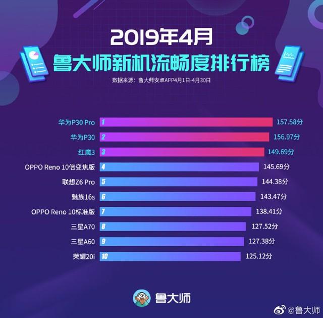 鲁大师公布流畅度排行榜:华为P30 Pro排第一