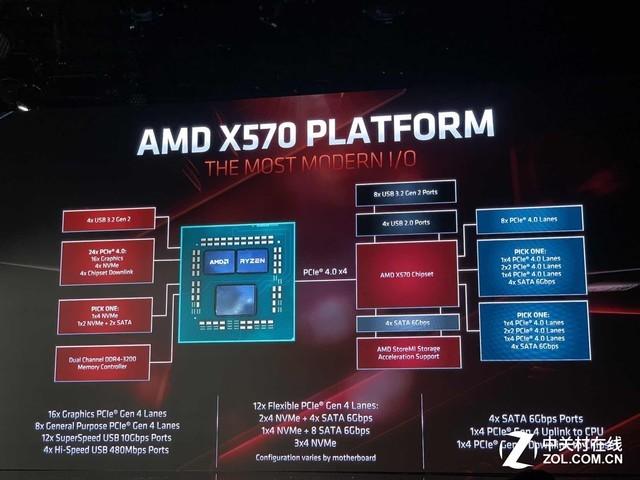 44条PCIe 4.0通道 X570芯片组很强势