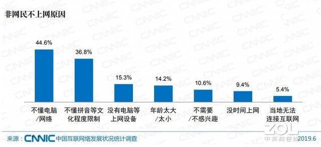 中国网民收入5000以上不足三成 本科学历以上仅一成