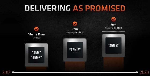 明年初发布的ZEN 3 六核神器 搭配B550更好