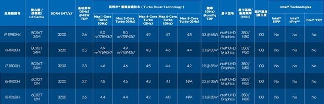 反击从现在开始 英特尔十一代酷睿H45处理器性能几何