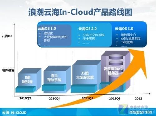 智慧的云落地 浪潮推出集装箱数据中心
