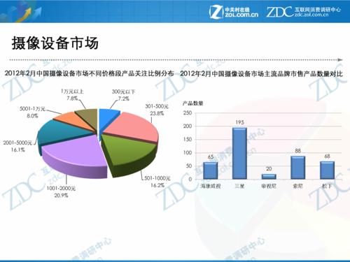 2012年2月中国摄像设备市场分析报告