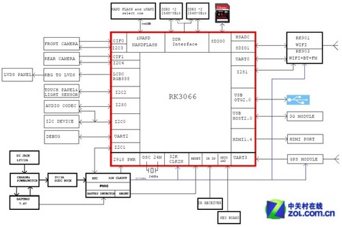 2+4规格 瑞芯微RK3066启用全新标志